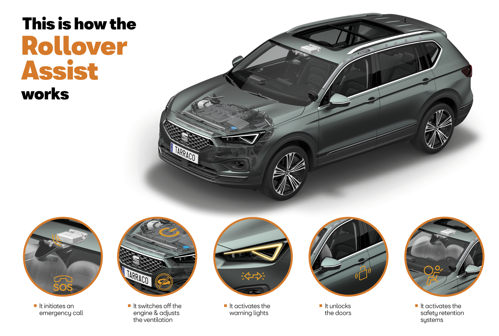 De SEAT Tarraco rollover assist.
